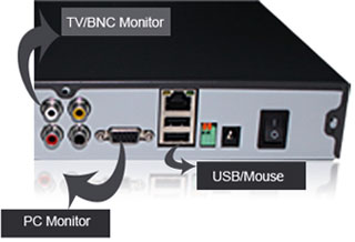 USB, VGA and BNC port OF DVR
