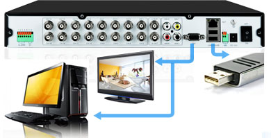 Easy USB Backup on DVR,View from a TV or PC monitor