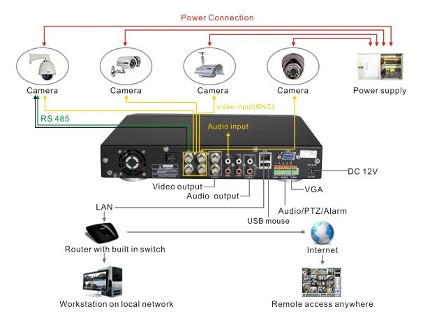 Wiring diagram for cctv system dvr h9104uv as an example